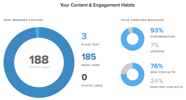 sprout tweeting habits report