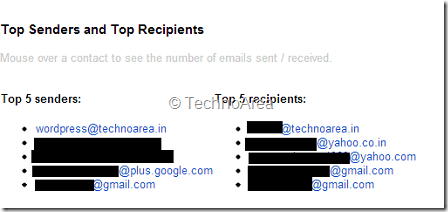 Gmail_Meter-Top_Senders