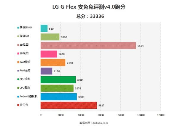 LG_G_Flex_AnTuTu
