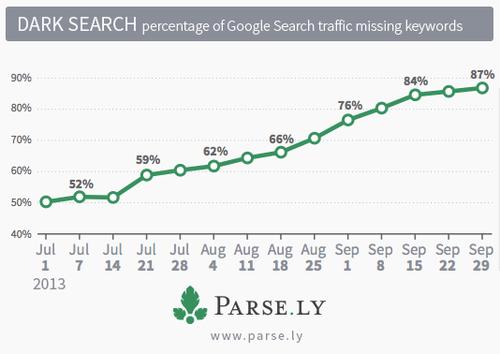 Google Dark Search Trend