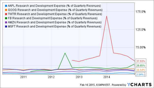 AAPL Research and Development Expense (% of Quarterly Revenues) Chart