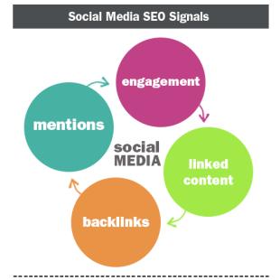 The Role of Social Media in SEO image social media seo3