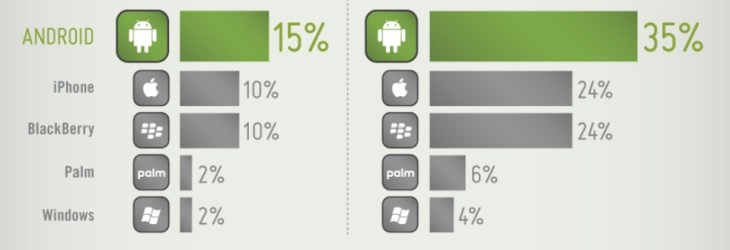 Smartphone Mobile Workforce