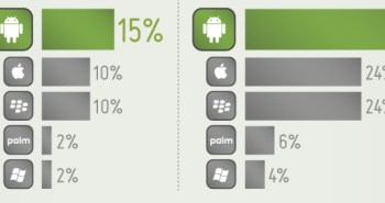 Smartphone Mobile Workforce
