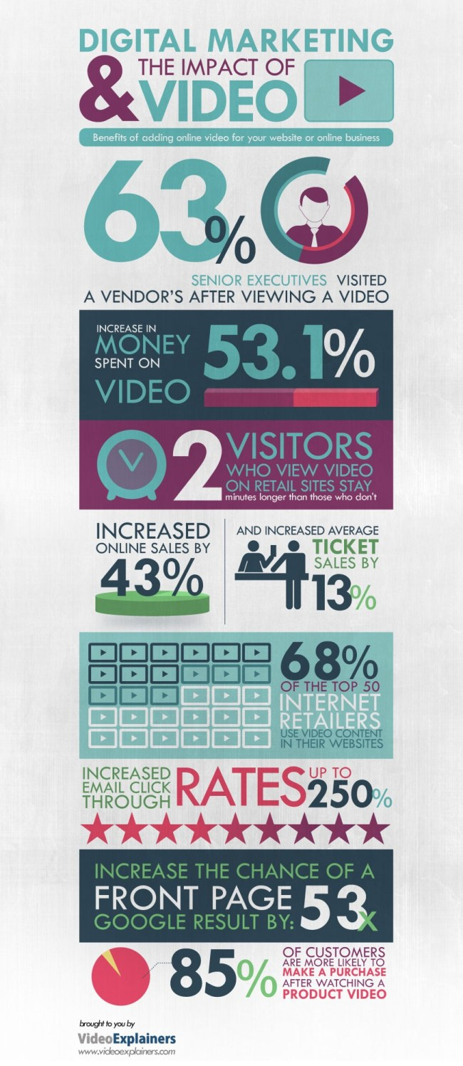 Impact of Video