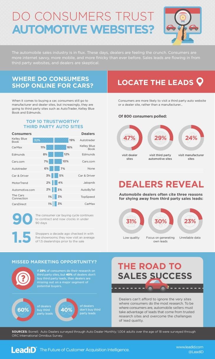 Consumer Trust of Automotive Websites Infographic