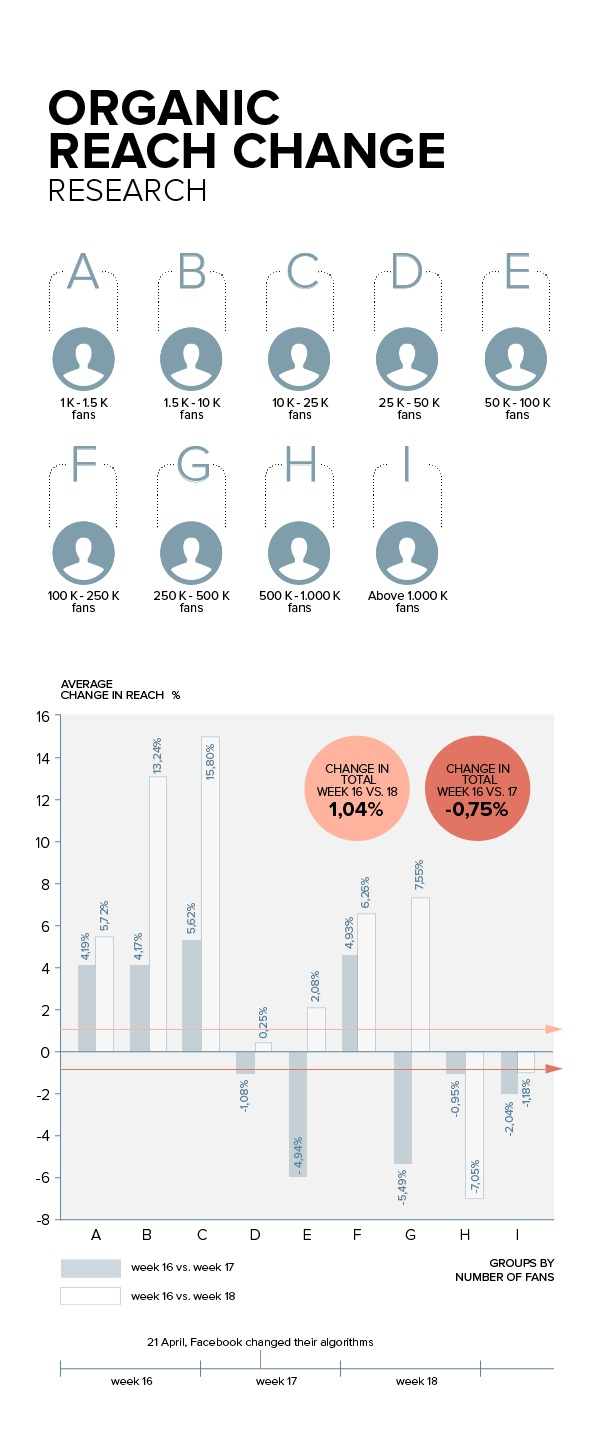 Organic Reach Infographic