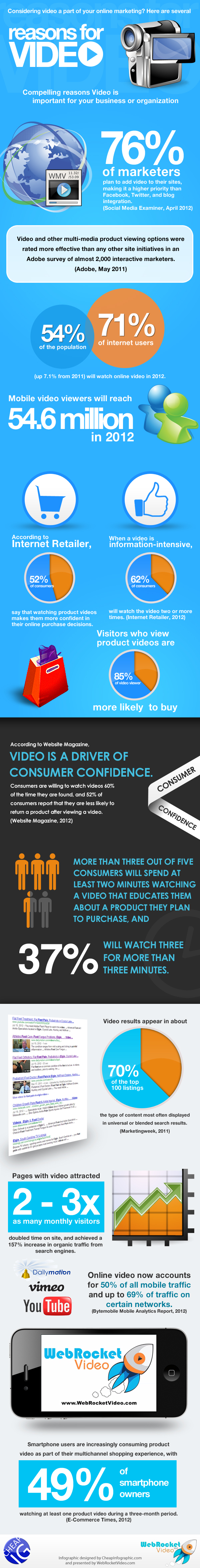 compelling-reasons-for-adding-video-to-your-website_50f96f58dec6c