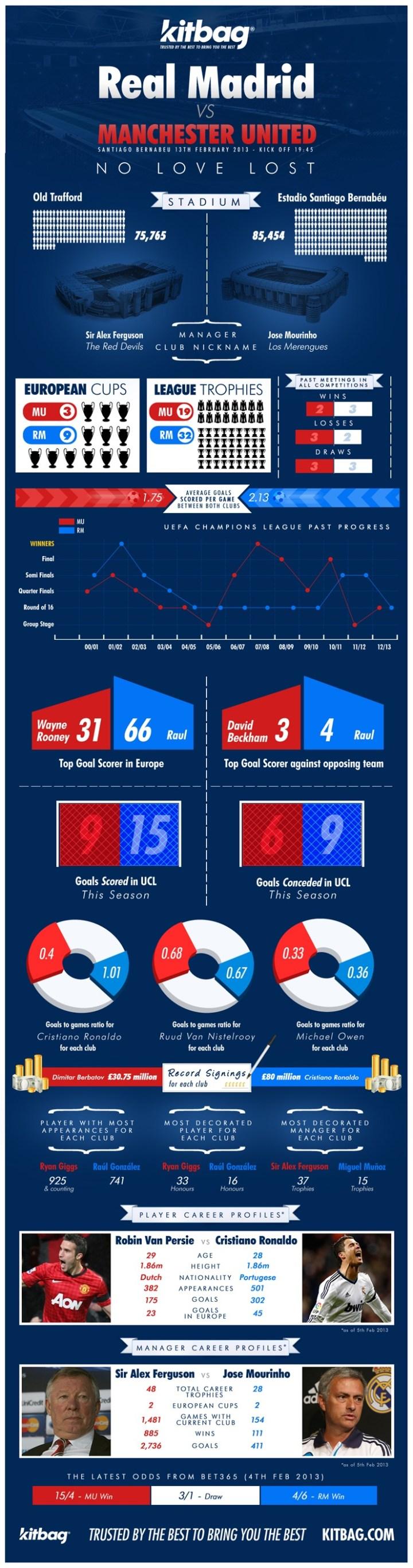 infographic-Madrid-United