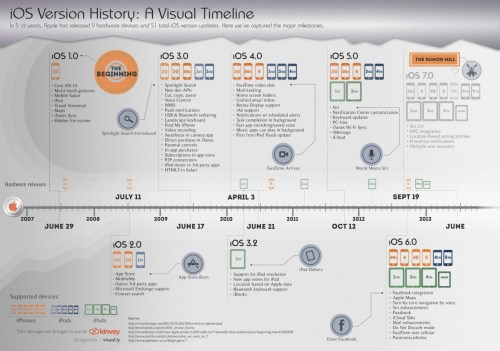 ios-version-history-a-visual-timeline_512e2726eb58f_w1138