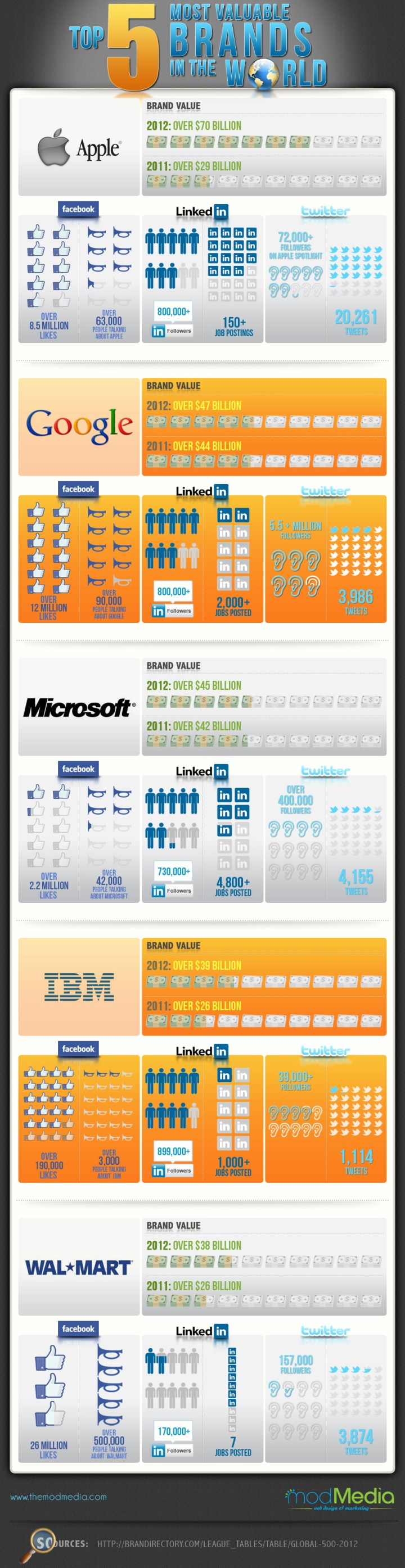 top-brands-world