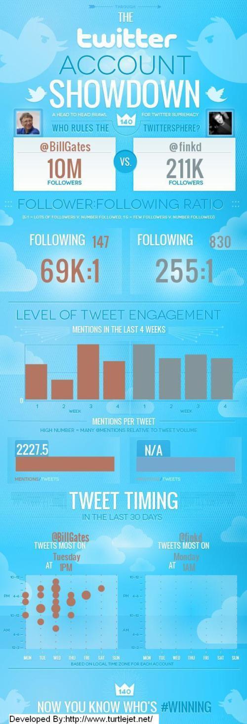 what-is-more-popular-on-twitter-bill-gates-vs-mark-zuckerberg_513efdf6d645b