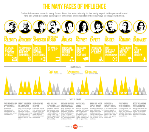 10Faces of Influence