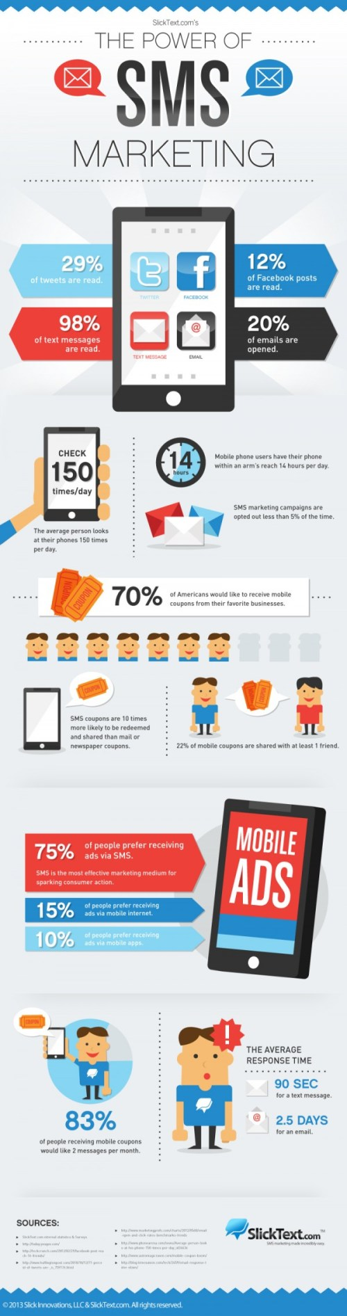 sms-marketing-infographic-600x2271