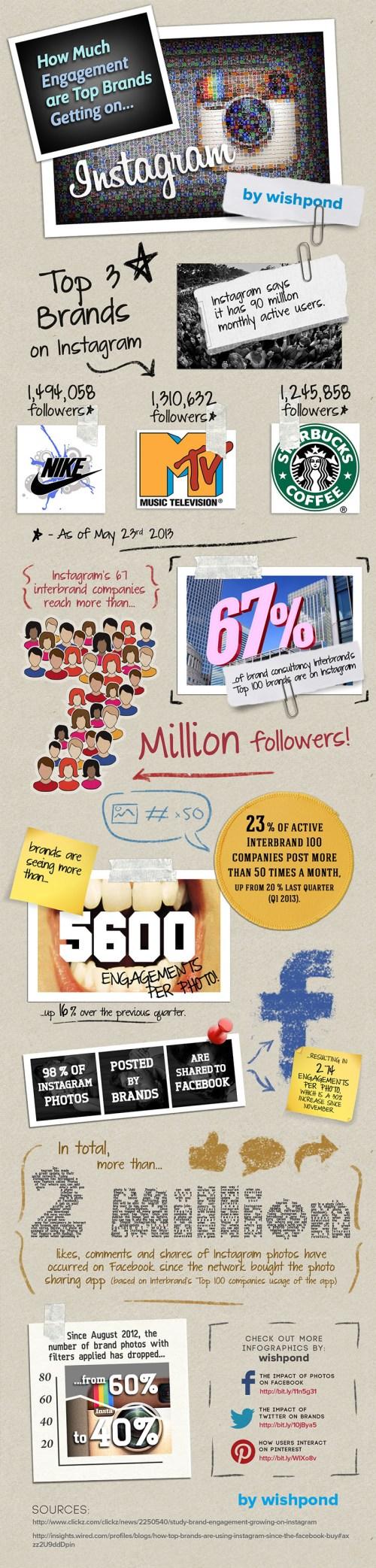 Infographic_TopBrands_InstagramEngagement_1-2