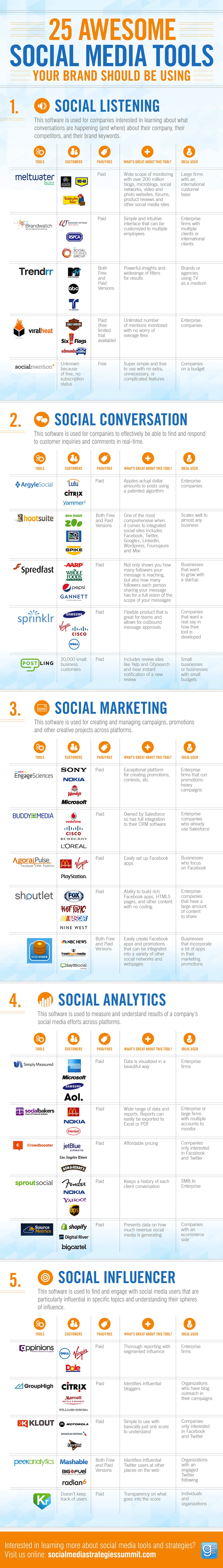 Tools Keeping Track Of Requirements Awesome Social Media Tools For Your Brand Dae