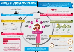 how-to-effectively-engage-customers--cross-channel-marketing_5255e0646853b