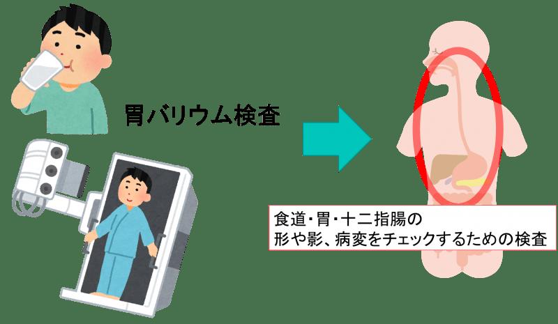 Barium examination