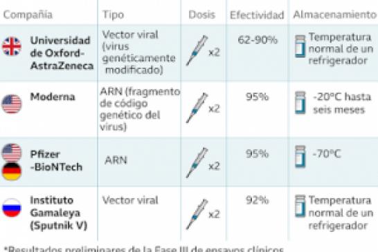 Vacunas contra la covid que contienen material genético, por Juan Gérvas