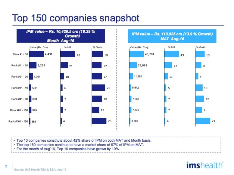 IMS Market Reflection Report August 2016