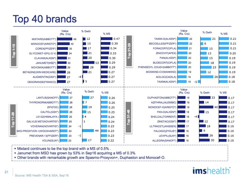 IMS Health Market Reflection Report September 2016 | MedicinMan