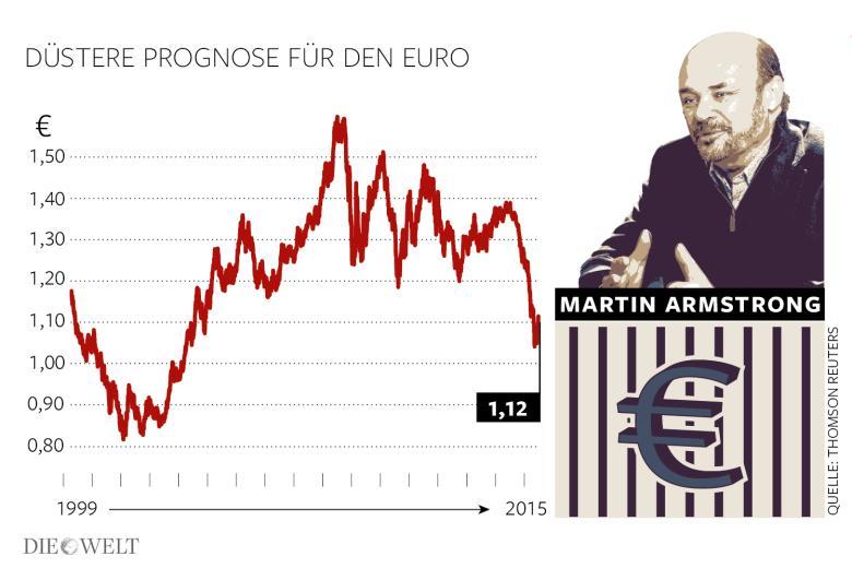 Martin Amstron - Die Welt