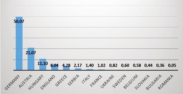 Krajiny uvedené v tweetoch obsahujúcich hashtag #Refugees, v percentách