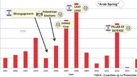graph-showing-rocket-launches-from-gaza-into-israel-between-2001-2014