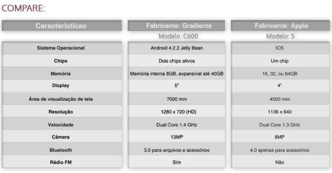 specs-iphone-c600-gradiente