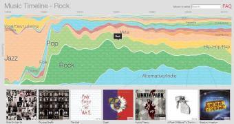 Google lança o serviço Music Timeline, uma visualização gráfica de artistas e gêneros através dos tempos