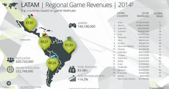 Brasil é o 11º país onde mais se gasta com games
