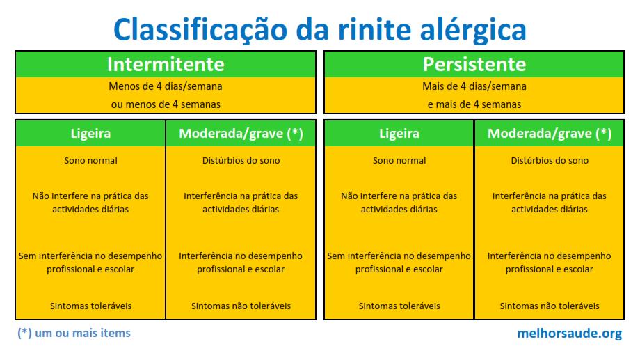 Classificação da rinite alérgica melhorsaude.org