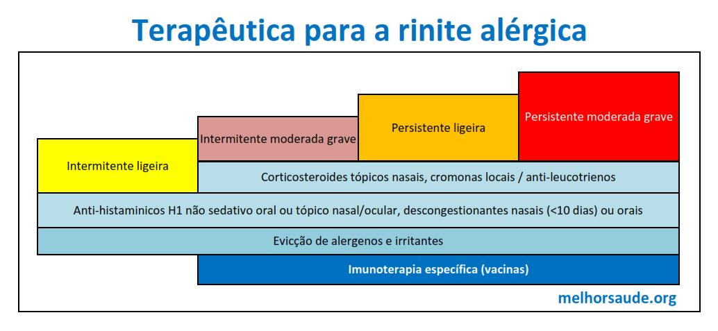 Terapêutica_para_rinite_alérgica