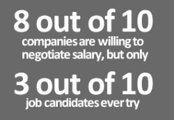 Salary negotiation negosiasi gaji perundingan gaji