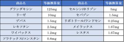 抗不安薬を等価換算表のうち、よく使うものだけをまとめました。