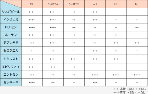 抗精神病薬を受容体作用のKi値に基づいて比較しました。