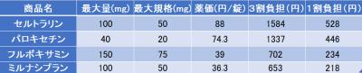 抗うつ剤のジェネリックの薬価比較