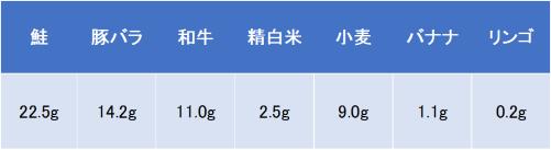 食品100gあたりのたんぱく質の量について