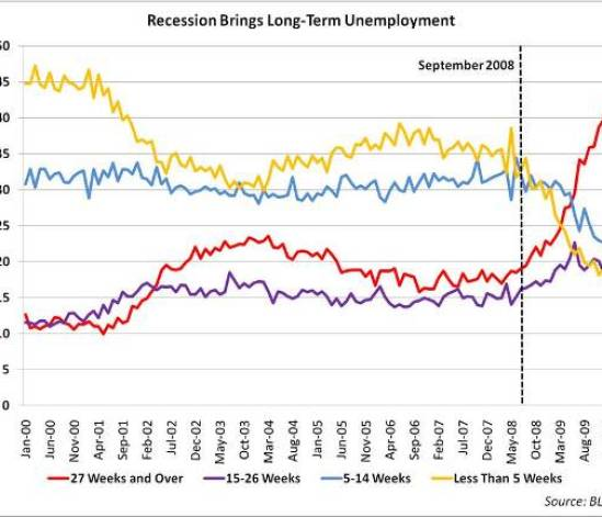 http://i1.wp.com/mercatus.org/sites/default/files/Recession%20and%20Long-Term%20Unemploymentsmaller%20NEW_0.jpg?resize=549%2C471