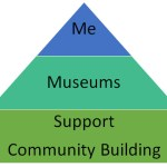 Building Community With Me Museums