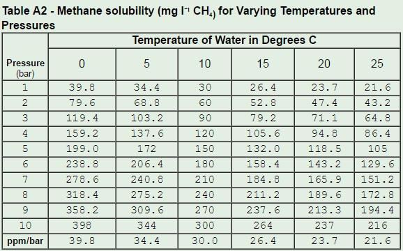 Image: Methane Solubility Table