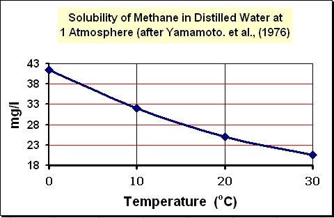 Methane Stripping Plant Design Methane Solubility Curve - Methane