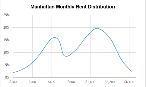 Manhattan Rent Distribution