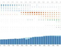 New York City Immigration Flows
