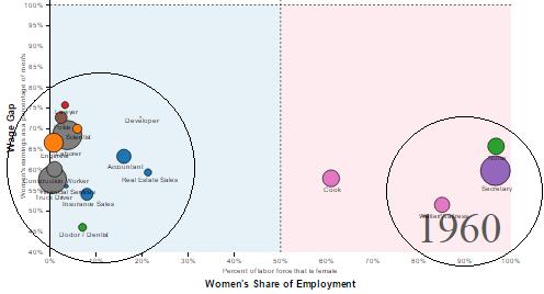 Gender Gap in 1960