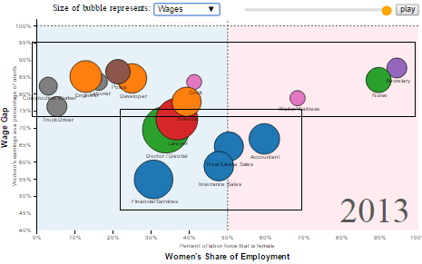 Job groups by gender