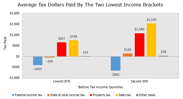 State, Federal, and Local Taxes Paid by Low Income Households