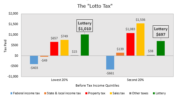 The Lotto as a Tax on Poor Families