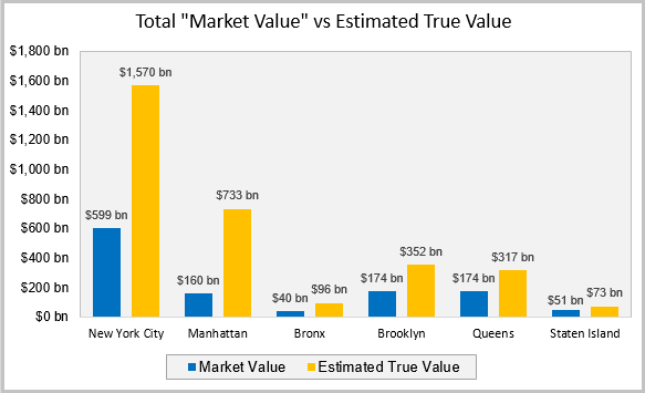 Market Values vs Estimate True Value
