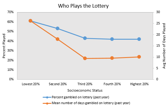 Who Plays the Lotto